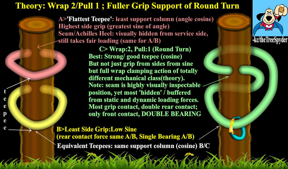 Wrap-2-Pull-1-Fuller-Grip-Round-Turn.png